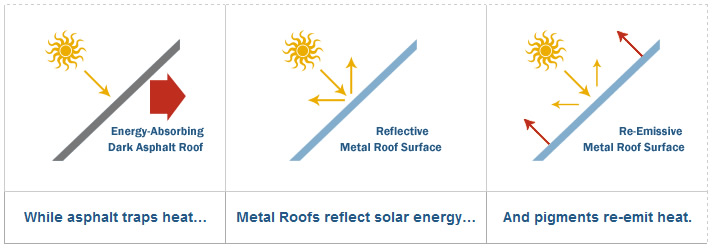 Energy efficient metal roofing in charlotte nc for Energy efficient roofing material